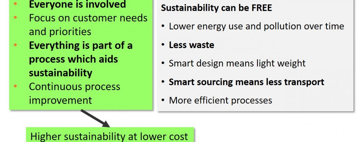 Graphic of Total Sustainability Management